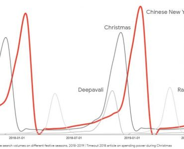 Chinese New Year is the most searched festive moment in Singapore