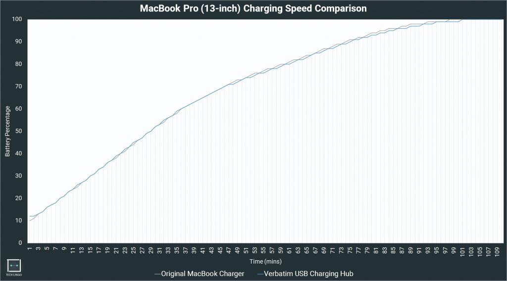Charging Speed Comparison