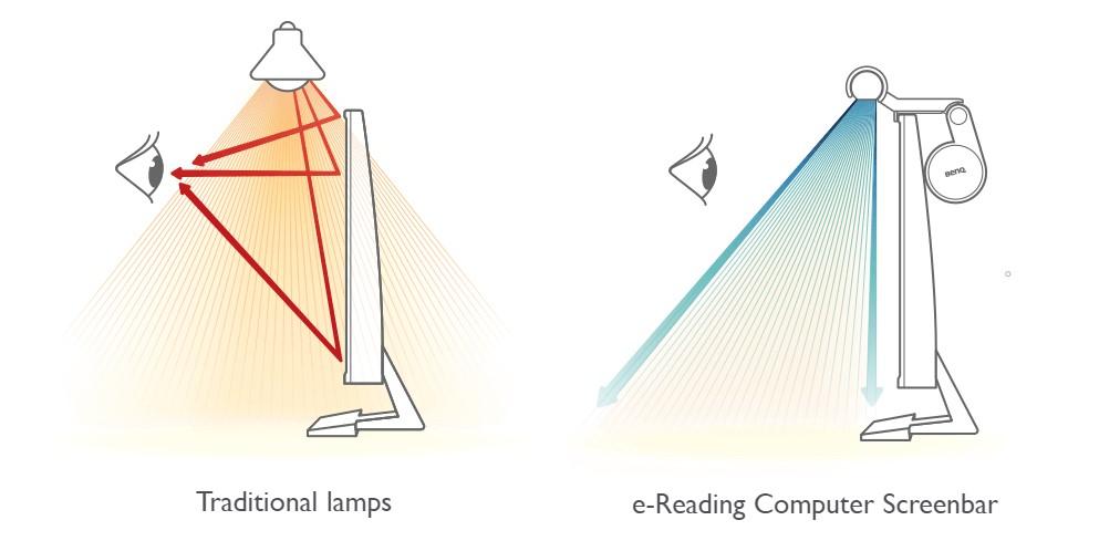 BenQ ScreenBar LED Monitor Light Diagram