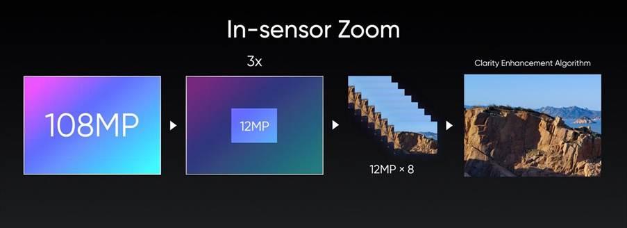 realme 8 series in-sensor zoom